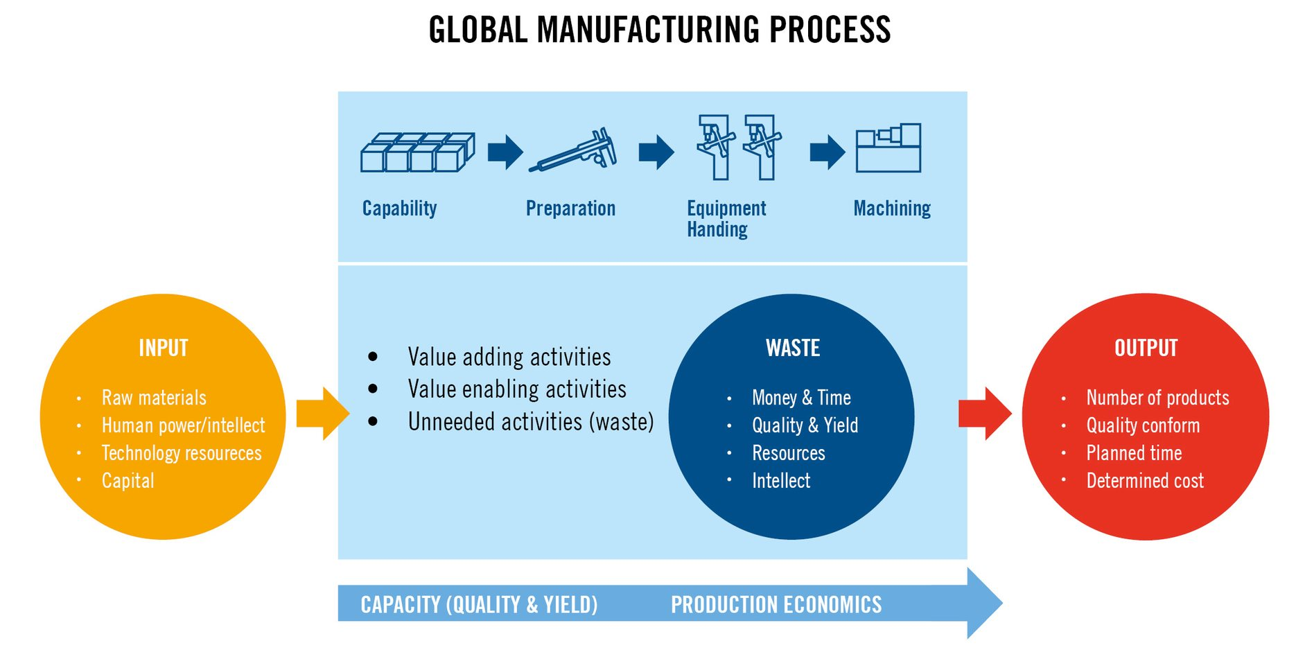 Global manufacturing process