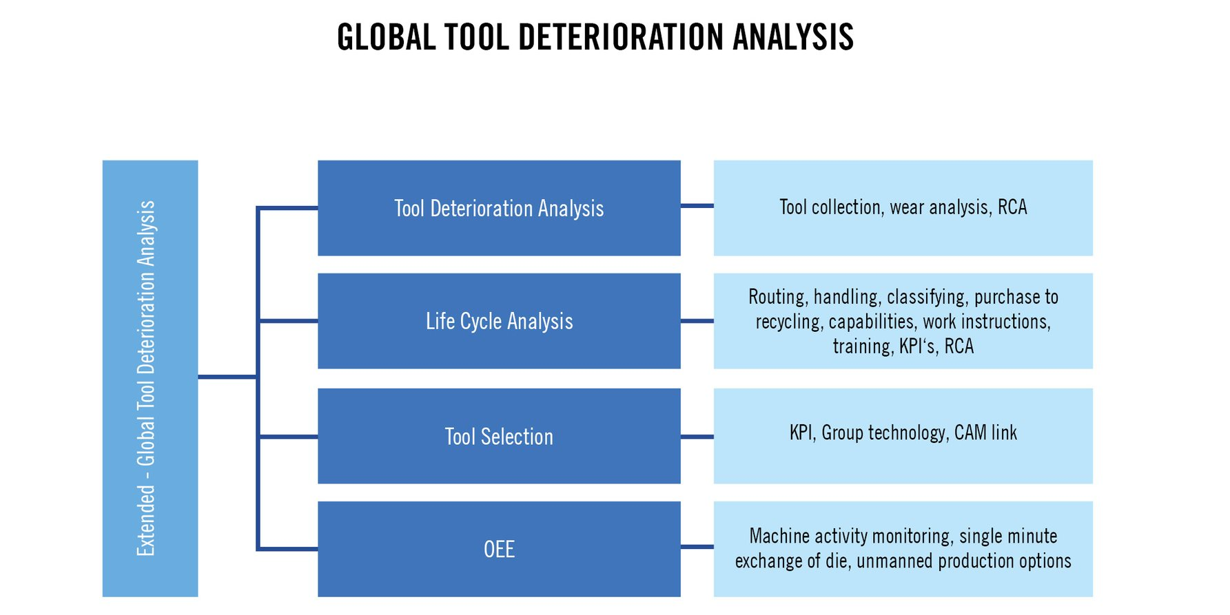 Global tool deterioration analysis