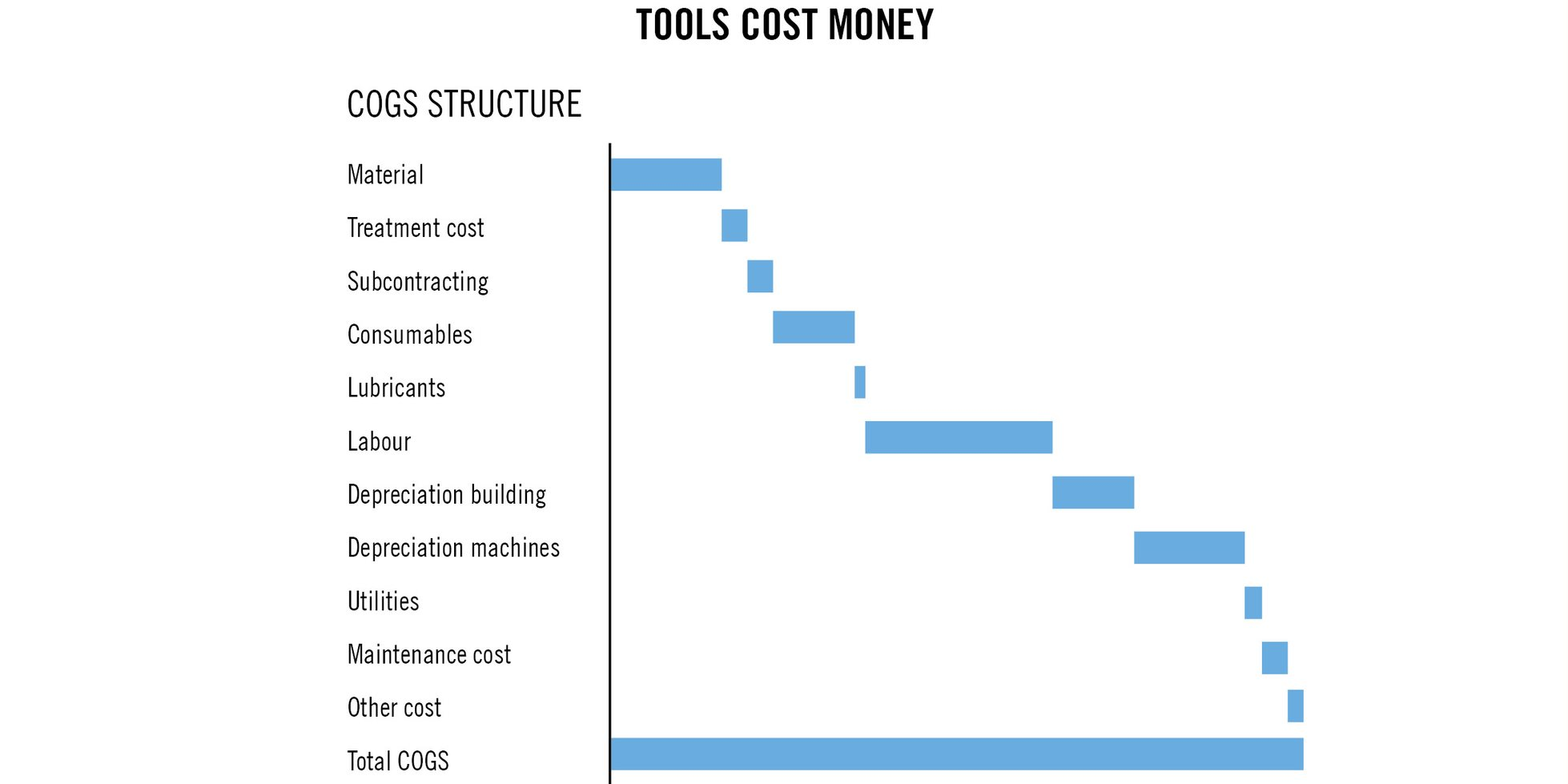 Tools cost money