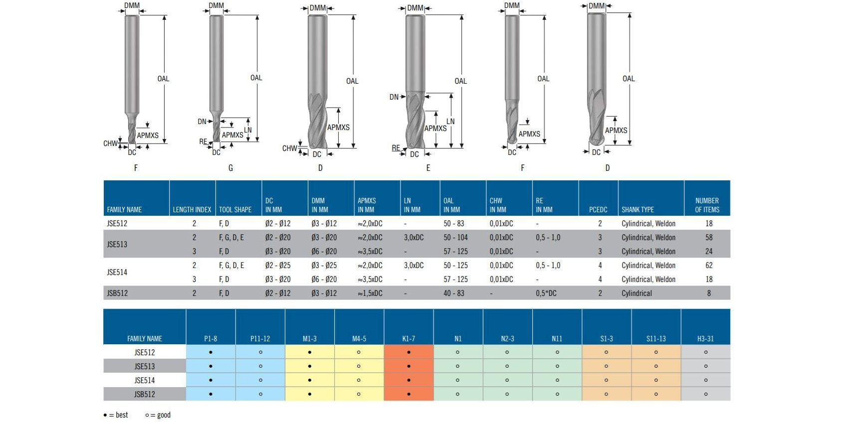 JSE510 Product Range